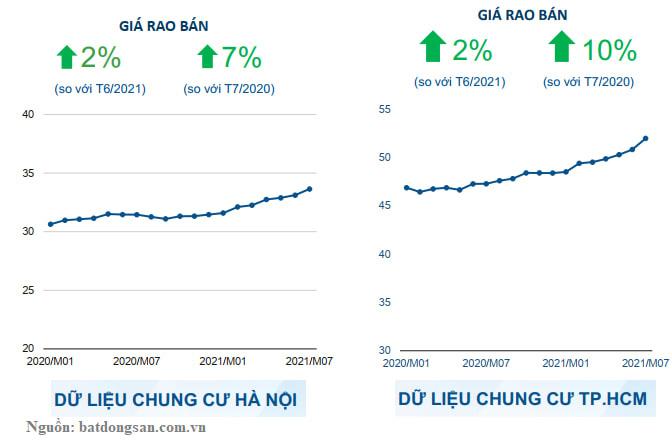 Giá chung cư tại Hà Nội và TP HCM vẫn đi lên dù chịu ảnh hưởng tiêu cực từ Covid-19