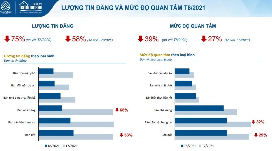 Bắc Giang dẫn đầu cả nước về mức độ quan tâm bất động sản trong tháng 8 - Ảnh 1.