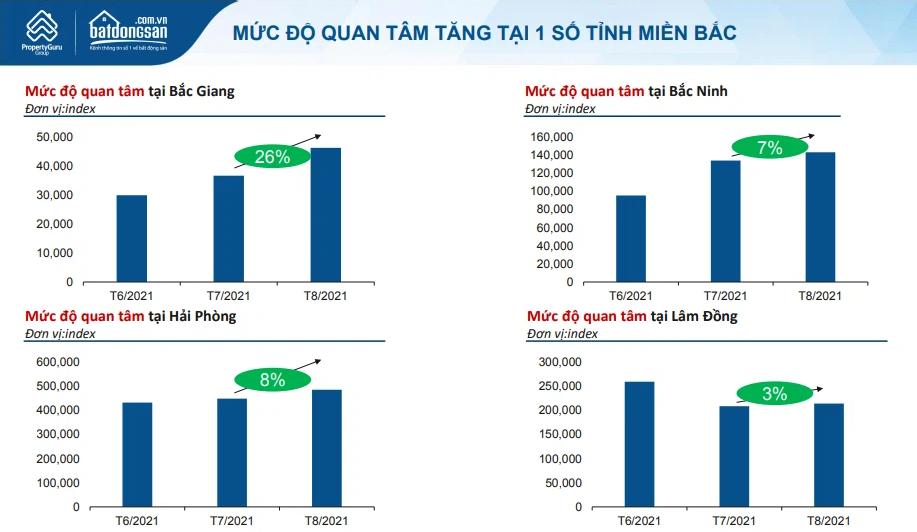 Bắc Giang dẫn đầu cả nước về mức độ quan tâm bất động sản trong tháng 8 - Ảnh 2.
