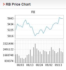 Giá thép xây dựng hôm nay 14/9: Quay đầu giảm, giá thép thanh đạt mức 5.661 nhân dân tệ/tấn - Ảnh 2.