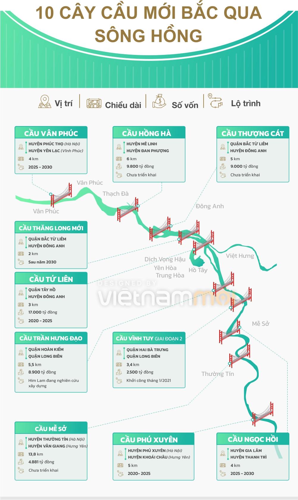 [Infographic] Ngoài cầu Trần Hưng Đạo, Hà Nội sẽ xây thêm bao nhiêu cầu vượt sông Hồng? - Ảnh 5.