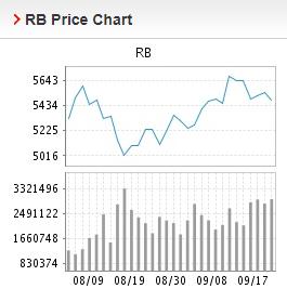 Giá thép xây dựng hôm nay 20/9: Giá thép thanh tiếp đà giảm mạnh - Ảnh 2.