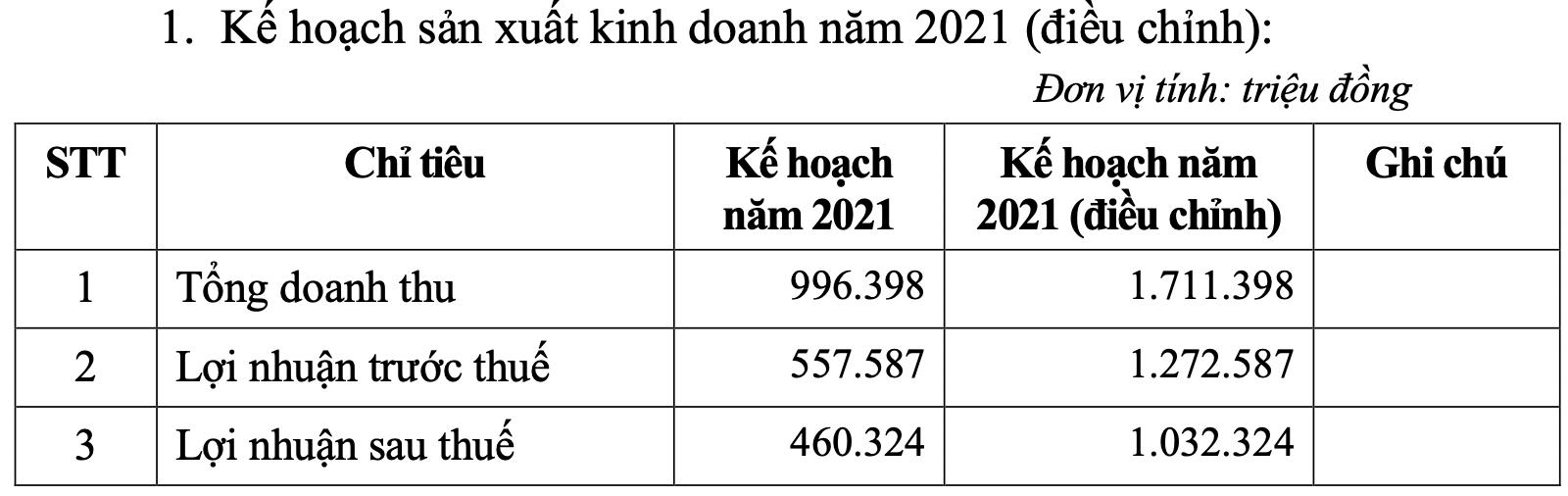 IDICO nâng kế hoạch lãi năm nay gấp đôi nhờ tái cơ cấu các khoản đầu tư - Ảnh 1.