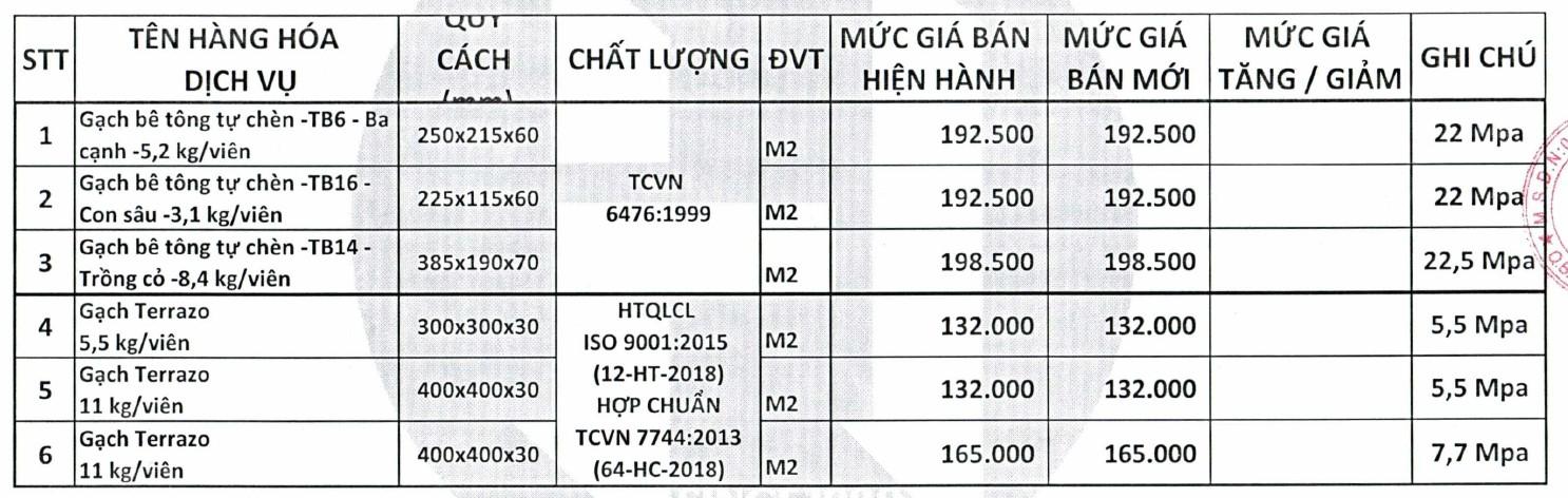 Thông tin chi tiết giá gạch xây dựng trong quý II/2021 - Ảnh 9.