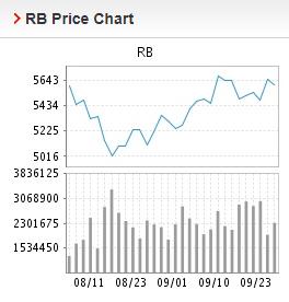 Giá thép xây dựng hôm nay 24/9: Giá thép thanh bất ngờ giảm trở lại - Ảnh 1.