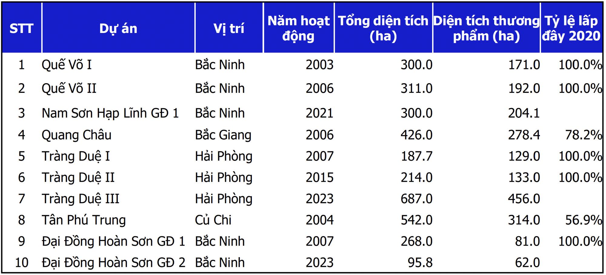 'Trùm' BĐS công nghiệp Kinh Bắc tham vọng mở rộng quỹ đất, có thể thu về 1.800 tỷ mỗi năm nhờ 4 KCN đang triển khai - Ảnh 2.