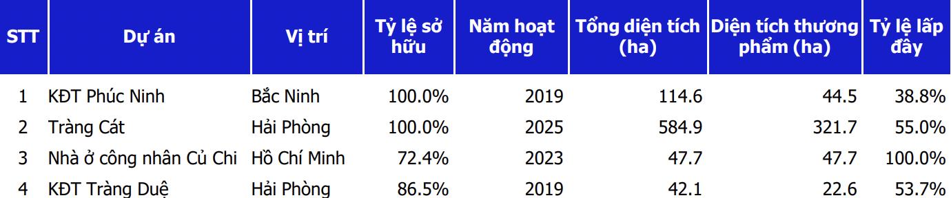 Khu đô thị Tràng Cát có thể mang về 9.500 tỷ doanh thu cho Kinh Bắc từ năm 2025 - Ảnh 1.