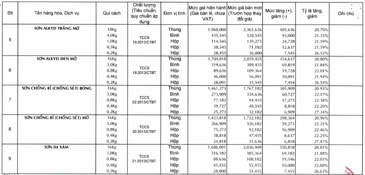 Thông tin chi tiết giá sơn tường trong quý II/2021 - Ảnh 4.
