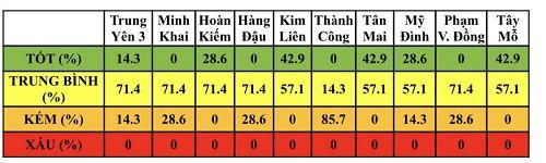 Điều kiện thời tiết tốt giúp cải thiện chất lượng không khí Hà Nội trong tuần - Ảnh 2.