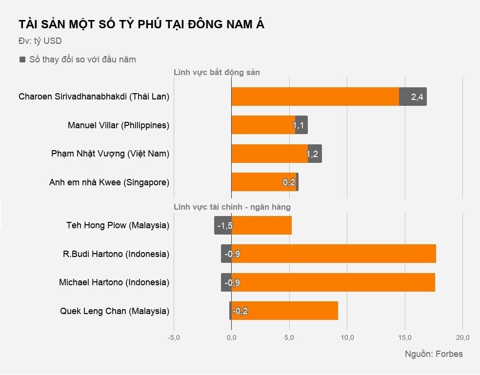 Tài sản của các ông chủ Việt thay đổi thế nào từ đầu năm? - Ảnh 3.