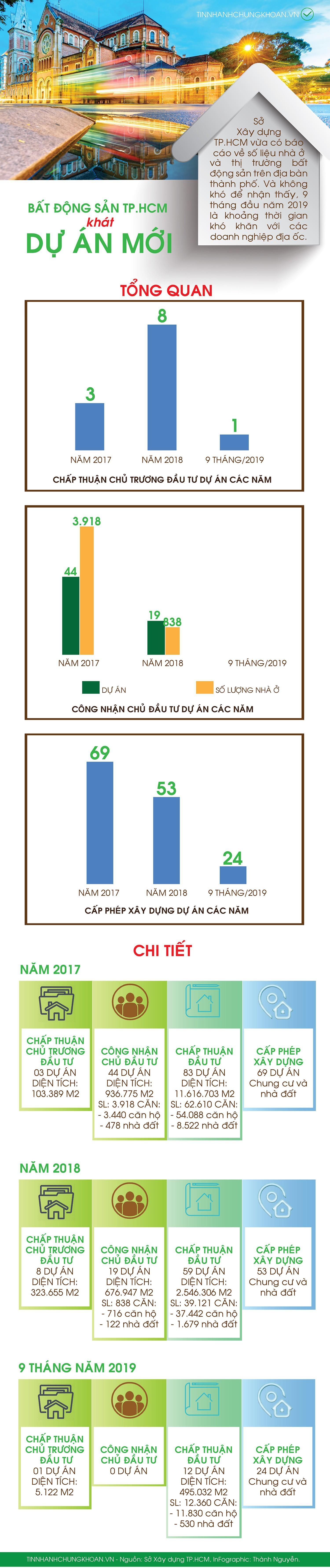 [Infographic] Thị trường bất động sản TP HCM khát dự án mới - Ảnh 1.