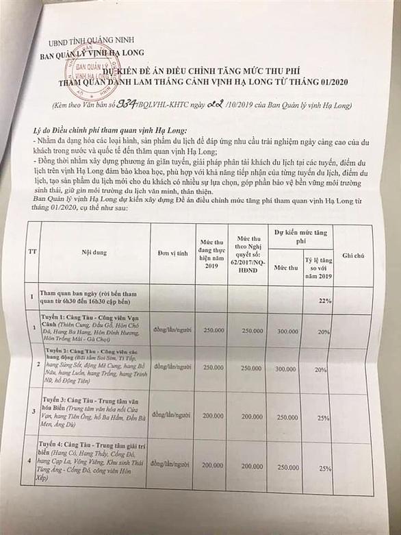 'Choáng' với đề xuất mức phí tham quan lưu trú đêm ở Vịnh Hạ Long tăng... 73% - Ảnh 1.
