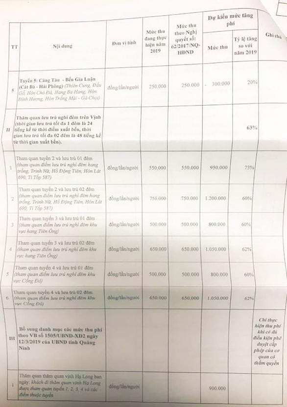 'Choáng' với đề xuất mức phí tham quan lưu trú đêm ở Vịnh Hạ Long tăng... 73% - Ảnh 3.