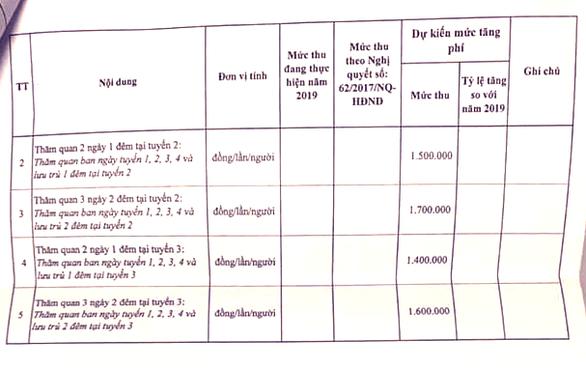 'Choáng' với đề xuất mức phí tham quan lưu trú đêm ở Vịnh Hạ Long tăng... 73% - Ảnh 4.
