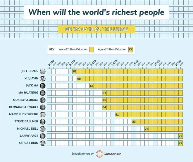 Ai sẽ trở thành tỷ phú 1.000 tỉ USD đầu tiên trên thế giới - Ảnh 1.