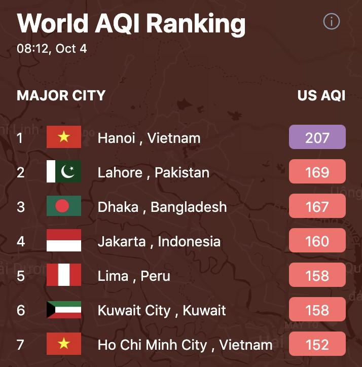 'Air Visual xếp Hà Nội đứng đầu về ô nhiễm là vô lí' - Ảnh 2.