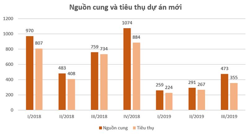 Đất nền các tỉnh giáp ranh Sài Gòn bị ảnh hưởng sau vụ Alibaba? - Ảnh 1.