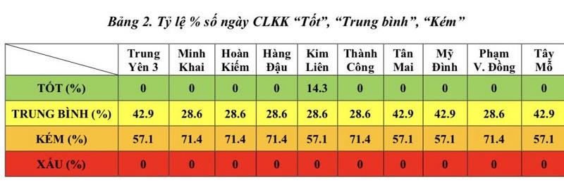 Chất lượng không khí Hà Nội trong tuần có xu hướng giảm xuống nhưng không đáng kể - Ảnh 2.