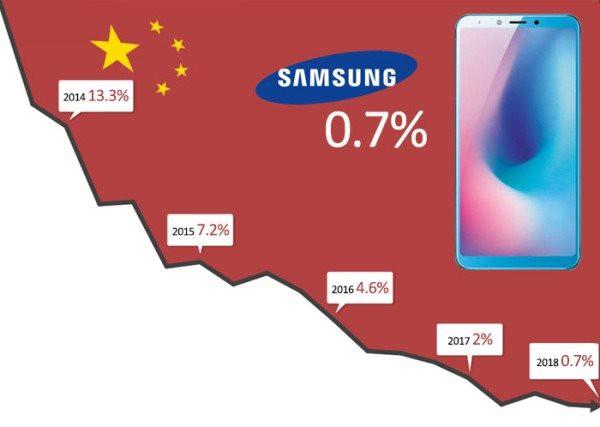 Những lý do khiến Samsung dừng sản xuất smartphone ở Trung Quốc - Ảnh 1.