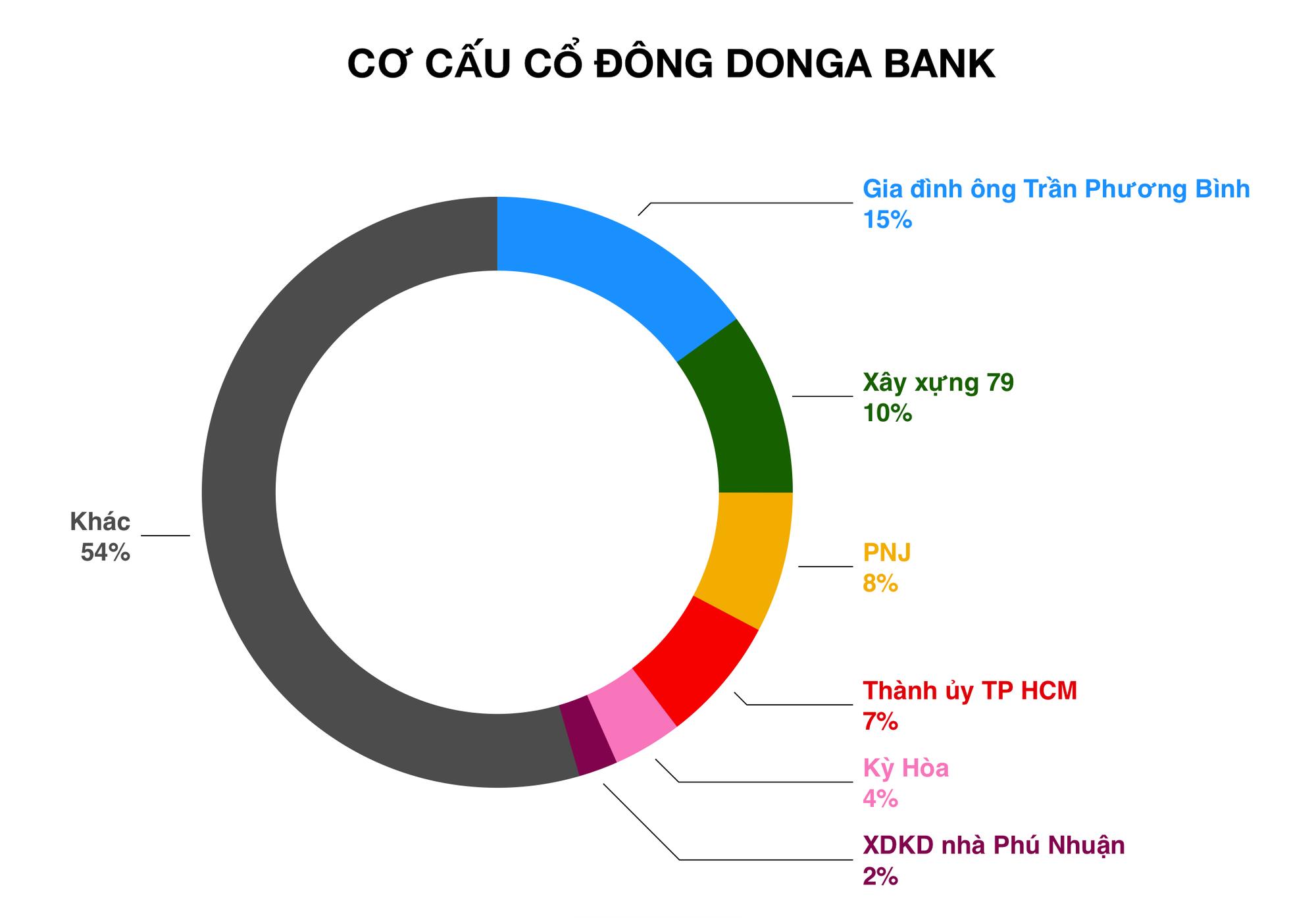 co-cau-co-dong-donga-bank-1569720781213494996575