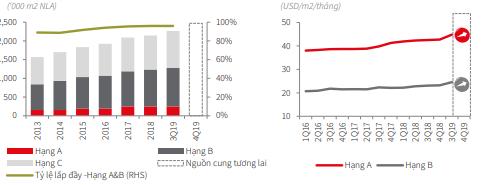 JLL-vanphong-TP HCM