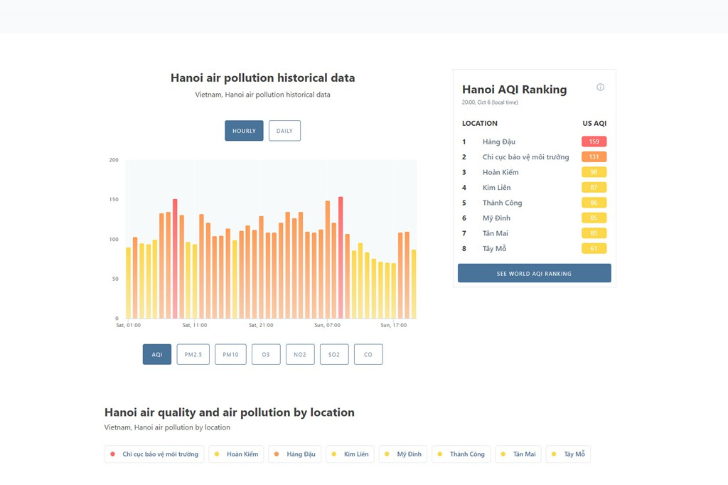 AirVisual phản bác thông tin cố tình thổi phồng chỉ số ô nhiễm - Ảnh 3.
