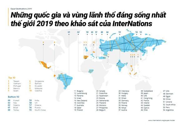 Việt Nam vào top 30 quốc gia, vùng lãnh thổ dễ làm việc và kết bạn nhất thế giới - Ảnh 2.