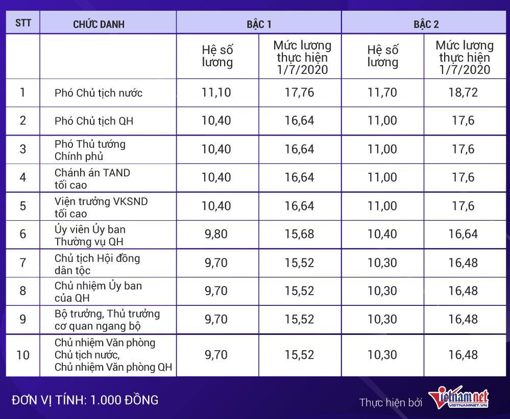 Mức lương Chủ tịch nước, Thủ tướng, Chủ tịch QH khi tăng lương cơ sở - Ảnh 2.