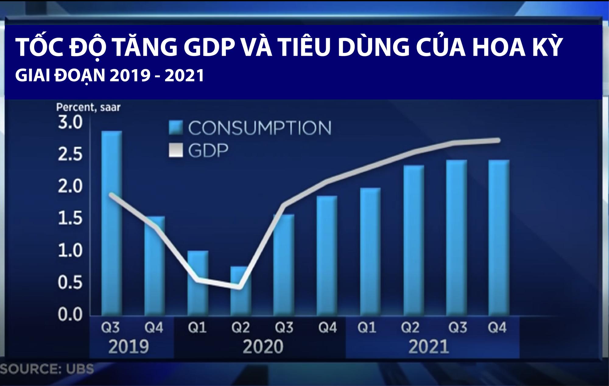 GDP vs Consumption