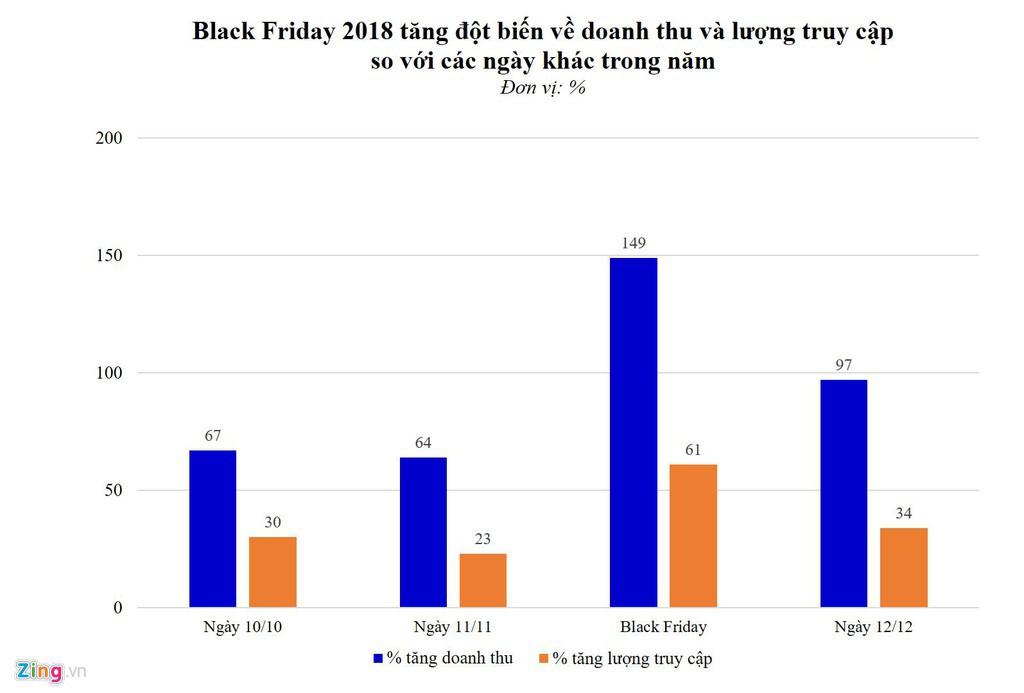 Sendo, Lazada, Shopee, Tiki chơi lớn ngày độc thân và Black Friday - Ảnh 1.