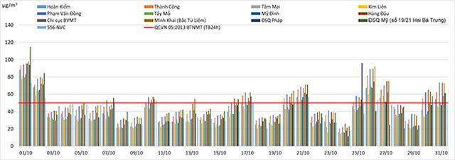 Ô nhiễm bụi mịn ở đô thị: Hà Nội cao nhất, Huế thấp nhất - Ảnh 2.