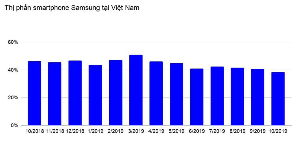 Thị phần smartphone Samsung tại VN xuống thấp nhất trong năm - Ảnh 1.