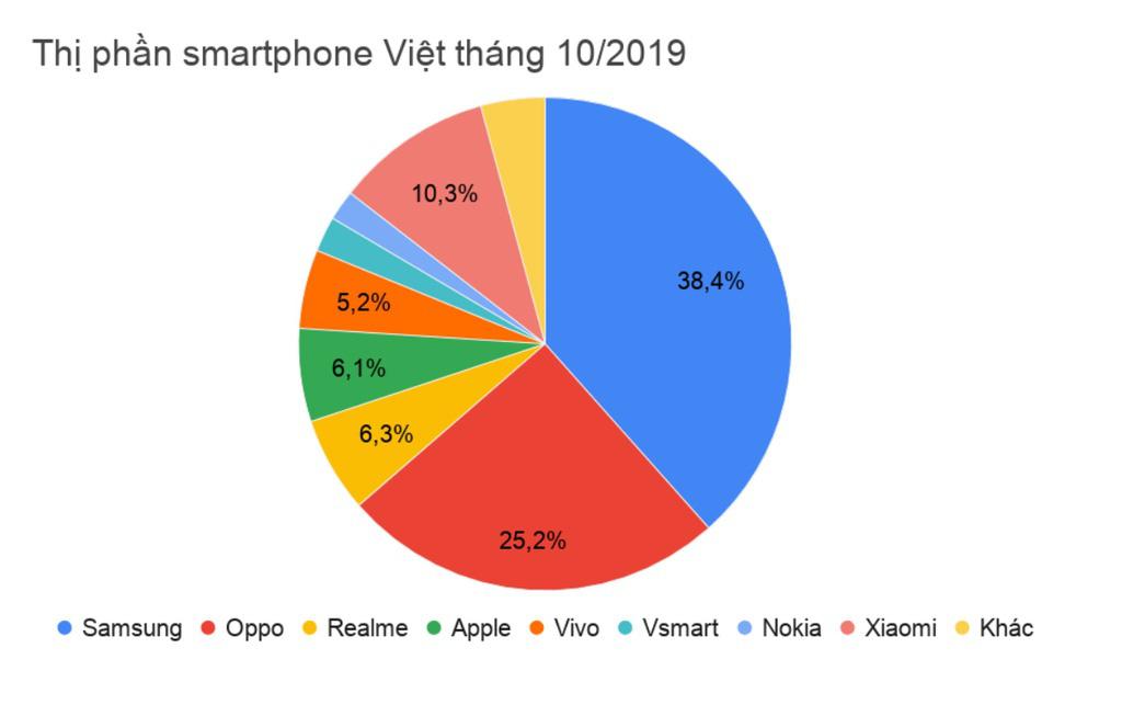 Thị phần smartphone Samsung tại VN xuống thấp nhất trong năm - Ảnh 2.