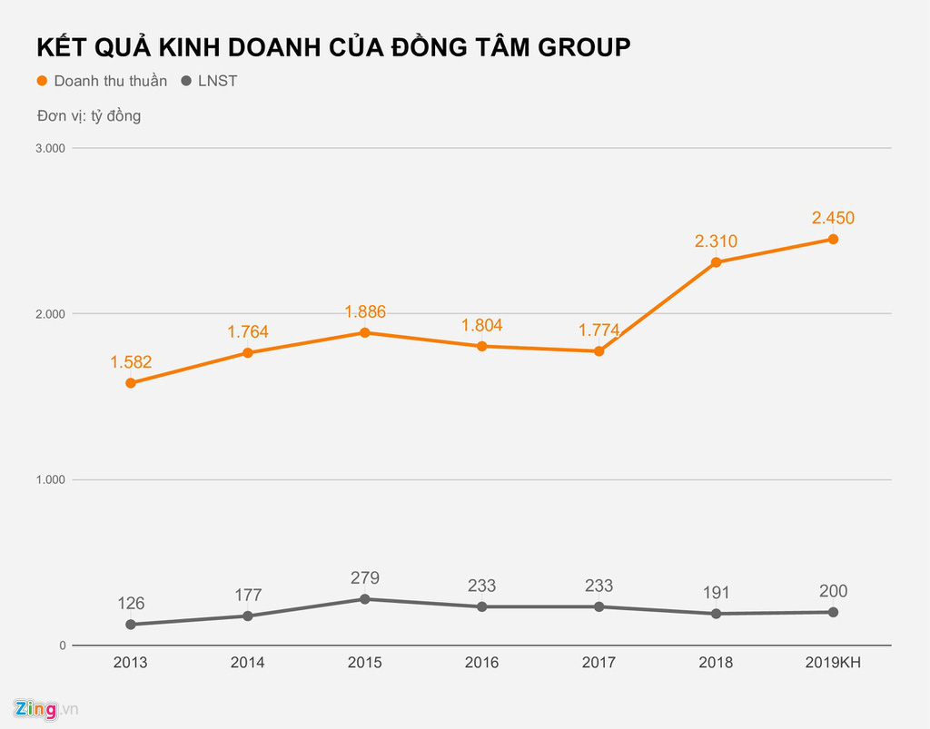 Bầu Thắng và cơ ngơi nghìn tỉ tại Đồng Tâm Group - Ảnh 3.