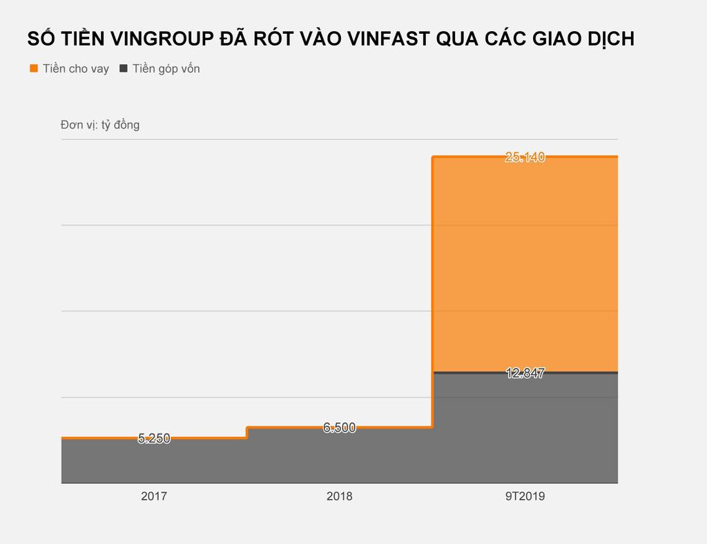 Dòng tiền Vingroup 'bơm' vào VinFast lớn cỡ nào? - Ảnh 3.