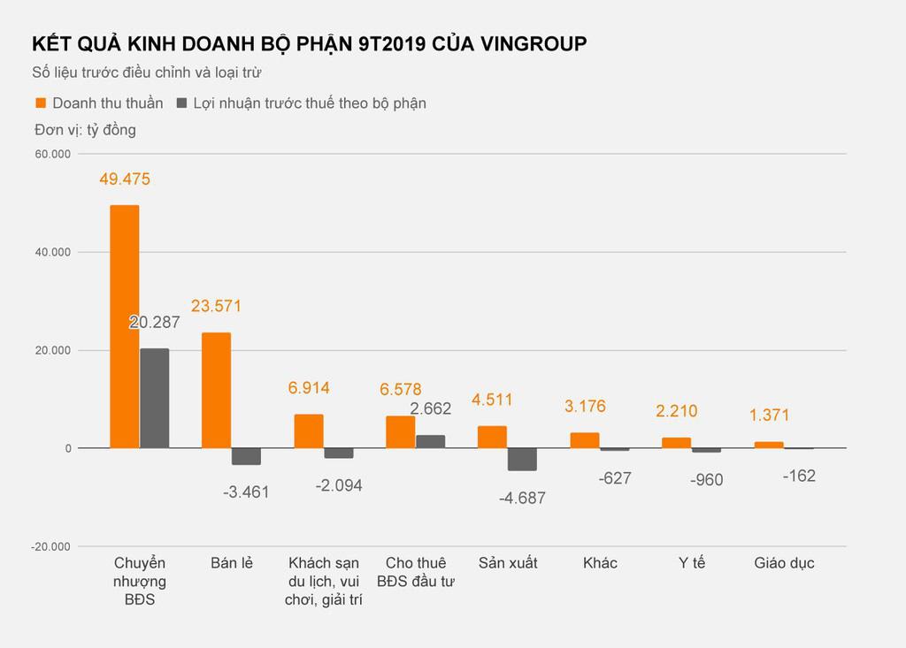 Dòng tiền Vingroup 'bơm' vào VinFast lớn cỡ nào? - Ảnh 4.