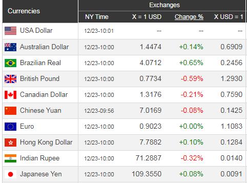 Giá USD hôm nay 24/12: Bất chấp bất ổn, USD lại lên  - Ảnh 1.