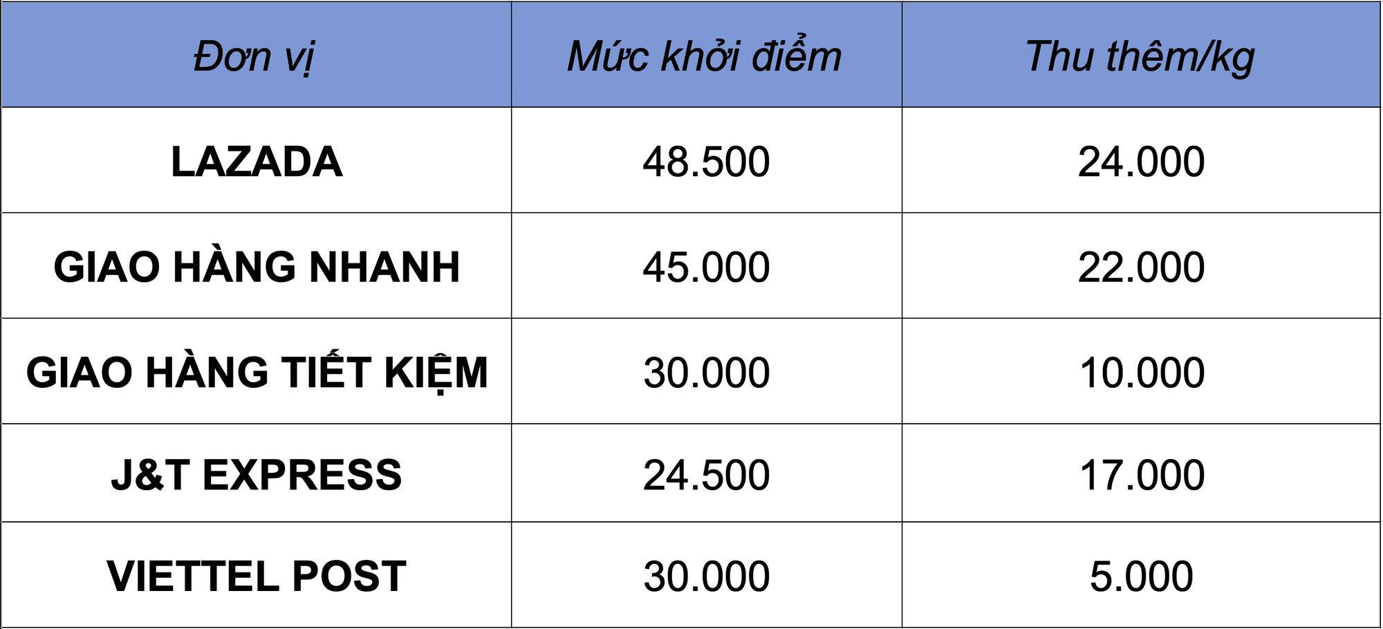 Mua đàn tại Hà Nội chuyển về TP HCM, khách phải trả hơn 2 tỉ đồng tiền ship cho Lazada - Ảnh 4.