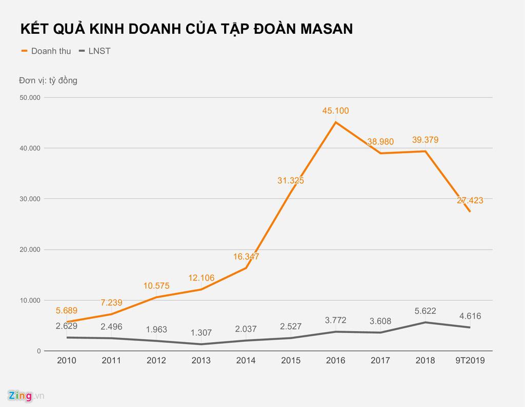 Nguồn gốc tài sản tỉ USD của ông Hồ Hùng Anh và Nguyễn Đăng Quang - Ảnh 2.