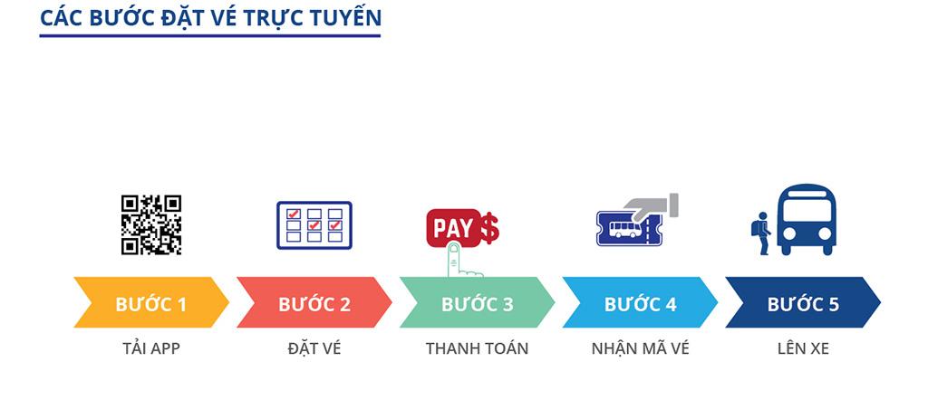 Đa dạng hình thức đặt vé xe online cho khách hàng - Ảnh 1.