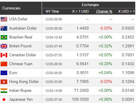 Giá USD hôm nay 26/12: Vàng tăng kỷ lục, USD lao dốc - Ảnh 1.
