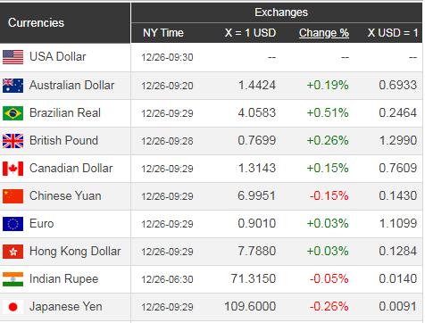 Giá USD hôm nay 27/12: Chấm dứt lao dốc, USD duy trì ngưỡng đảm bảo - Ảnh 1.