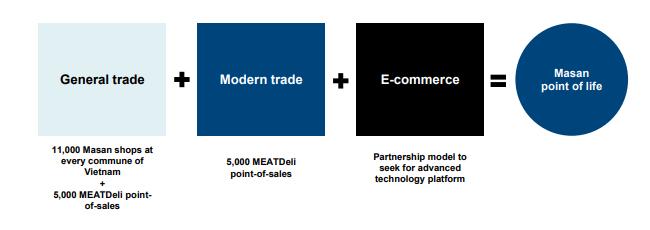 Masan tái khởi động tham vọng lên ngôi thị trường bán lẻ - Ảnh 2.
