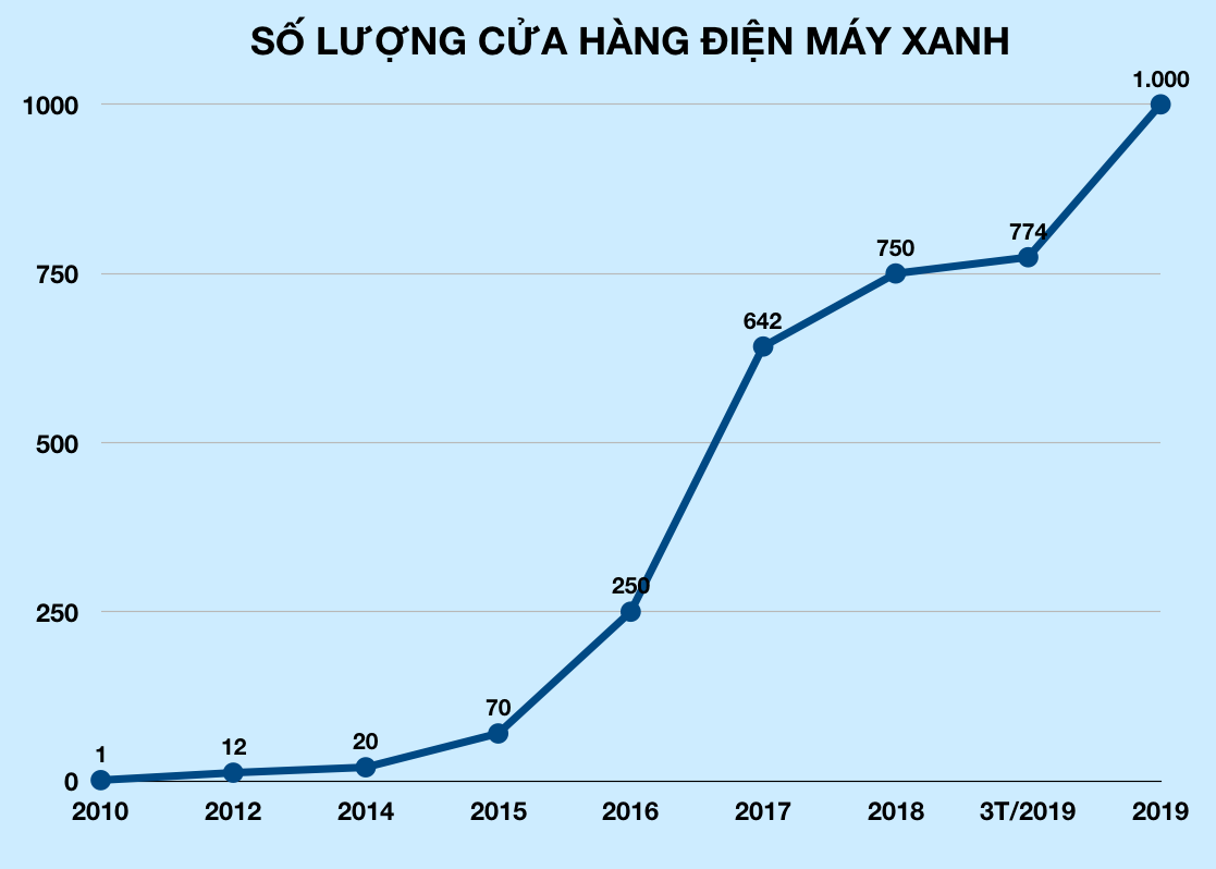 Có 1.000 cửa hàng Điện Máy Xanh tại Việt Nam, Thế Giới Di Động tấn công thị trường điện máy tại Campuchia - Ảnh 2.