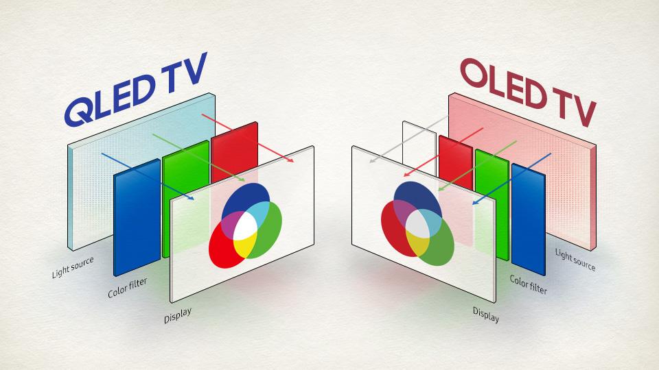 Xu hướng công nghệ Tivi nào sẽ bùng nổ trong năm 2020 - Ảnh 3.