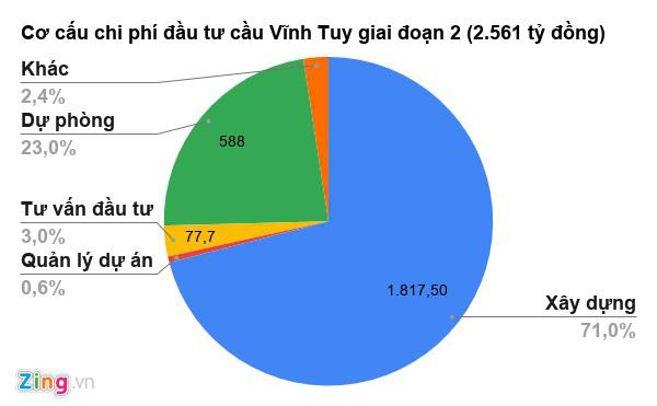 Hà Nội sắp chi 2.500 tỉ xây cầu Vĩnh Tuy mới - Ảnh 2.