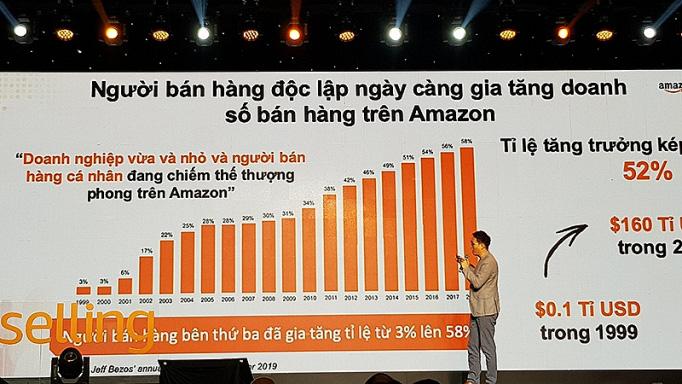 Hợp tác với Amazon: Mở ra cơ hội bán hàng đến 185 thị trường trên thế giới - Ảnh 2.