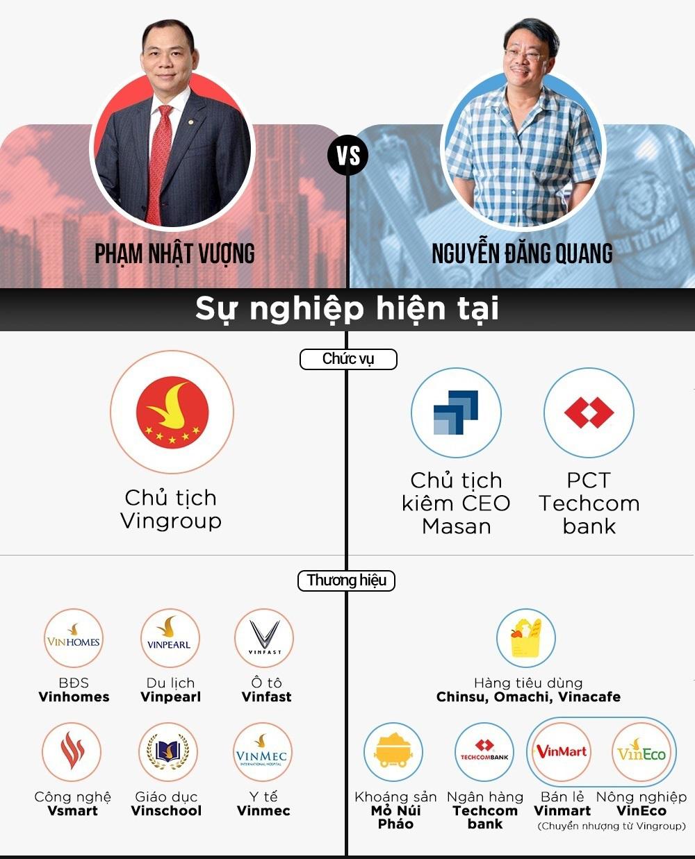Hai tỉ phú Việt hợp tác thế nào trước khi sáp nhập Vinmart vào Masan? - Ảnh 1.