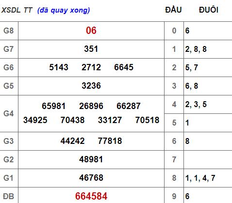 (XSLĐ 10/3) Kết quả xổ số Lâm Đồng hôm nay chủ nhật 10/3/2019 - Ảnh 1.
