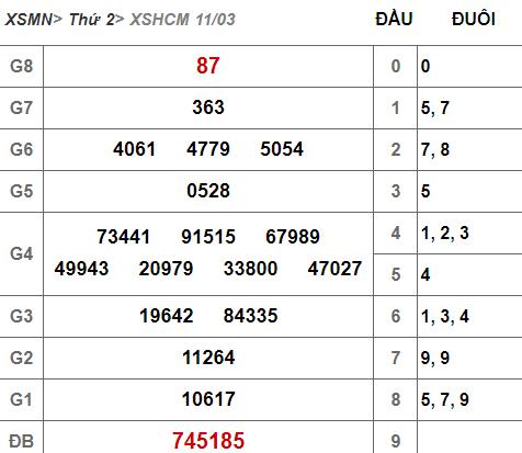 (XSHCM 11/3) Kết quả xổ số TP HCM hôm nay thứ 2 11/3/2019 - Ảnh 1.
